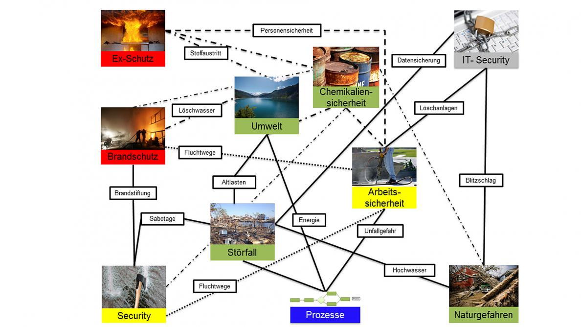Beachtung vernetzter Systeme
