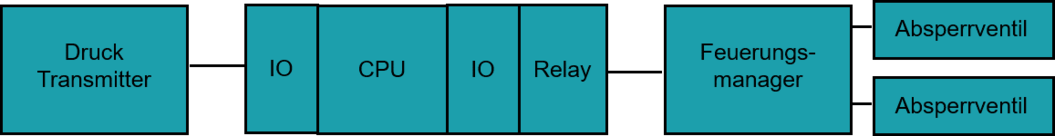 Sensor - Logil - Aktorik