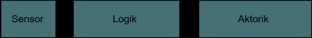 Druck Transmitter – IO, CPU, IO, Relay – Feuerungsmanager – Abpserrventil